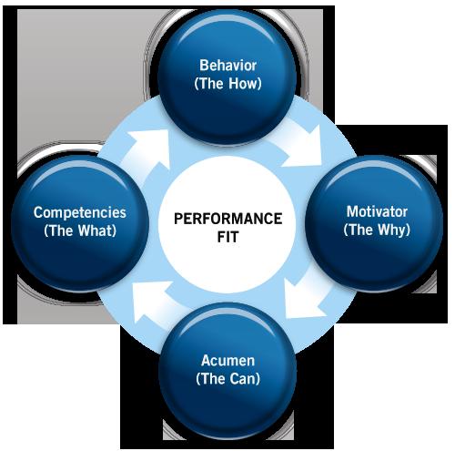 Leadership Assessment Tool