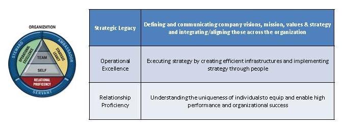 Is Your Organization Three Dimensional?