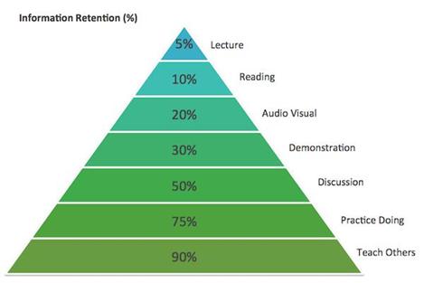 Info Retention Pyramid